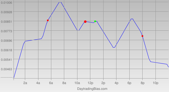 Intraday Cycle Projection (GBPUSD) 2011-11-16