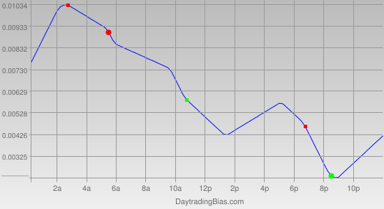 Intraday Cycle Projection (EURAUD) 2011-05-19