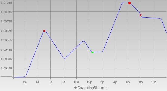 Intraday Cycle Projection (GBPCHF) 2013-02-27