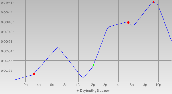 Intraday Cycle Projection (GBPCHF) 2014-02-04