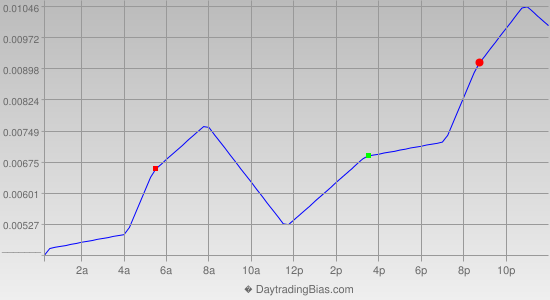 Intraday Cycle Projection (EURAUD) 2012-06-19