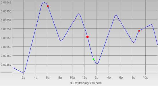 Intraday Cycle Projection (EURUSD) 2020-03-24
