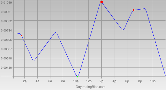 Intraday Cycle Projection (USDCHF) 2011-10-13