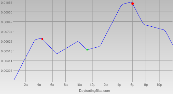 Intraday Cycle Projection (GBPUSD) 2012-03-12