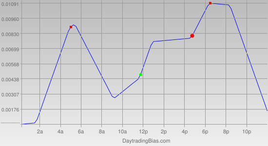 Intraday Cycle Projection (GBPUSD) 2011-08-11
