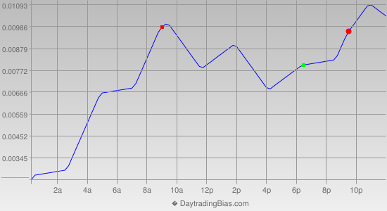 Intraday Cycle Projection (GBPUSD) 2013-03-01