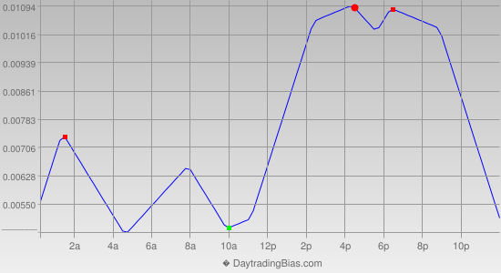 Intraday Cycle Projection (EURAUD) 2014-09-22