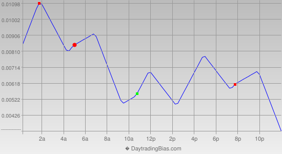 Intraday Cycle Projection (AUDUSD) 2013-05-13