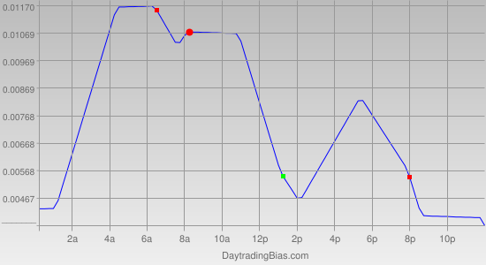 Intraday Cycle Projection (USDCHF) 2011-09-26
