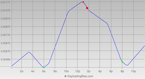 Intraday Cycle Projection (EURAUD) 2013-07-09