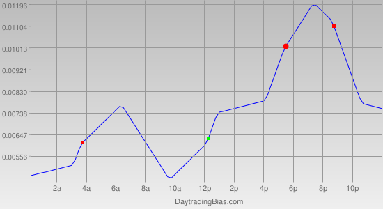 Intraday Cycle Projection (GBPCHF) 2011-11-15