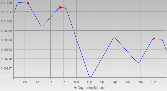 Intraday Cycle Projection (EURAUD) 2014-10-14