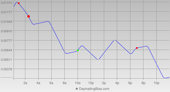 Intraday Cycle Projection (GBPUSD) 2013-07-08