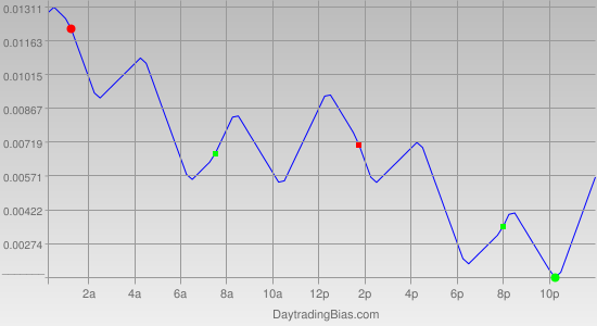 Intraday Cycle Projection (GBPCHF) 2011-10-07