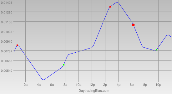 Intraday Cycle Projection (GBPUSD) 2011-05-16