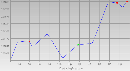 Intraday Cycle Projection (EURUSD) 2011-10-03