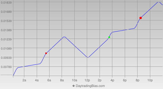 Intraday Cycle Projection (EURAUD) 2013-07-03