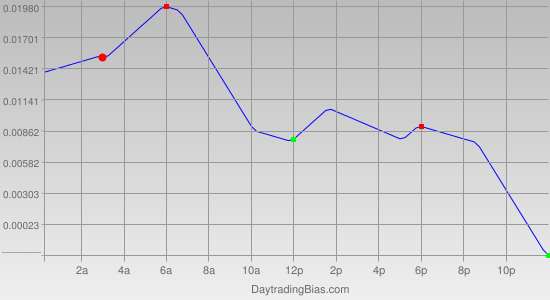 Intraday Cycle Projection (EURCHF) 2011-09-02