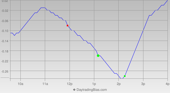 Intraday Cycle Projection (SLV) 2013-01-02