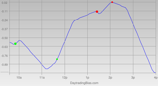 Intraday Cycle Projection (SPY) 2011-06-20
