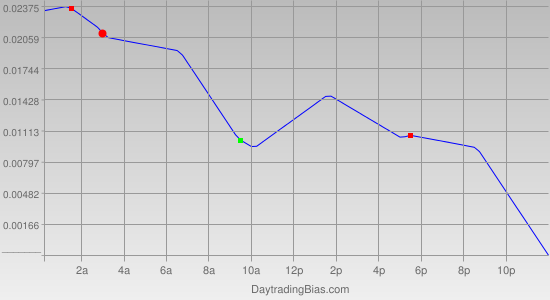 Intraday Cycle Projection (GBPCHF) 2011-09-02