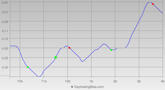 Intraday Cycle Projection (SLV) 2013-03-07