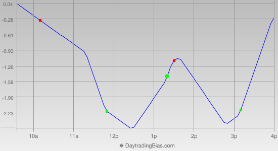 Intraday Cycle Projection (TSX60) 2013-09-18