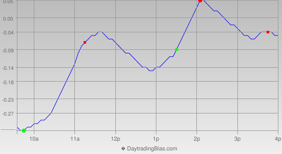 Intraday Cycle Projection (SLV) 2013-01-16
