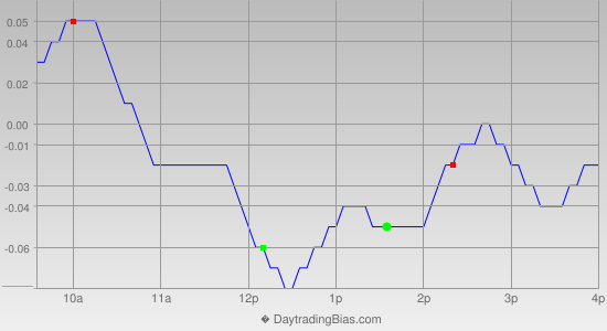 Intraday Cycle Projection (SLV) 2019-01-07