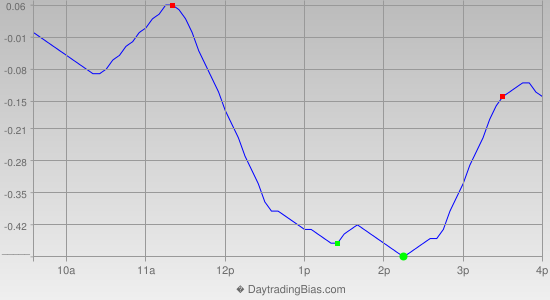 Intraday Cycle Projection (DIA) 2013-05-10