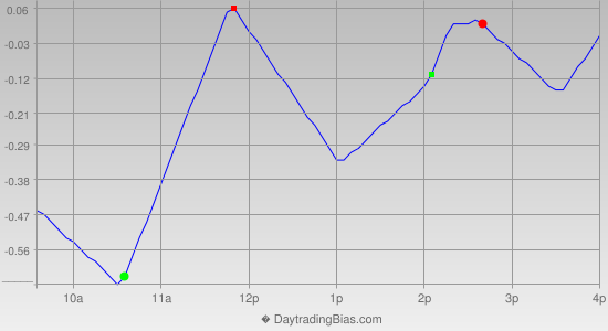 Intraday Cycle Projection (IWM) 2013-12-16