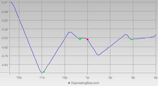 Intraday Cycle Projection (SPY) 2014-09-30
