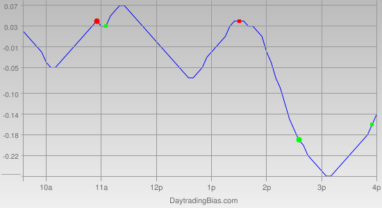 Intraday Cycle Projection (QQQ) 2012-03-27
