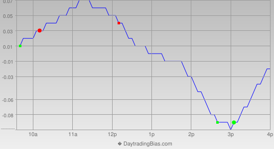Intraday Cycle Projection (SLV) 2014-08-11