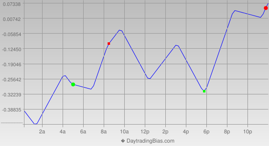 Intraday Cycle Projection (USDJPY) 2014-10-13