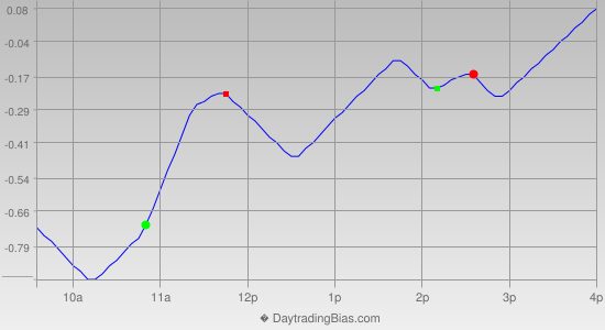 Intraday Cycle Projection (DIA) 2012-06-11