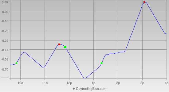 Intraday Cycle Projection (SPY) 2012-10-31