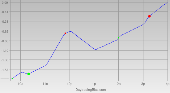 Intraday Cycle Projection (GLD) 2012-03-22