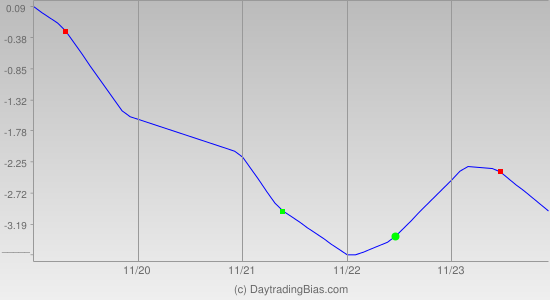 Weekly Cycle Projection (DIA) 2012-11-19