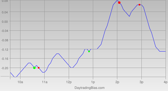 Intraday Cycle Projection (QQQ) 2011-07-07