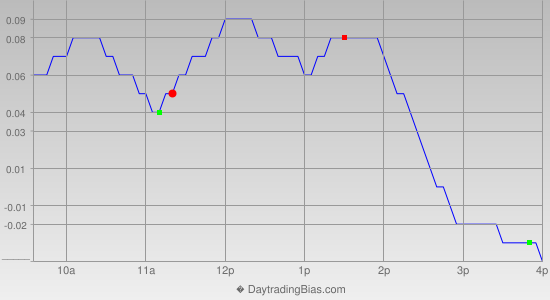 Intraday Cycle Projection (SLV) 2015-06-23