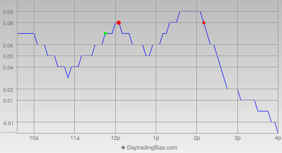 Intraday Cycle Projection (SLV) 2015-03-11