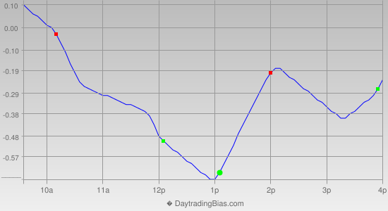 Intraday Cycle Projection (DIA) 2013-08-29