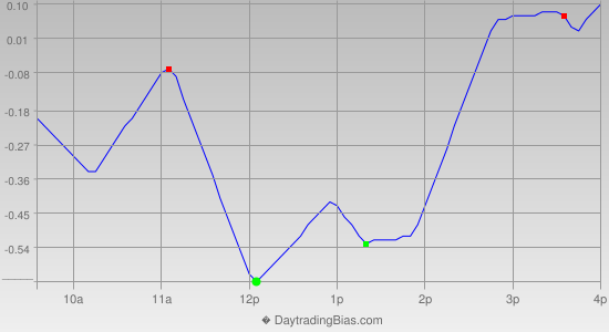 Intraday Cycle Projection (SPY) 2014-09-17
