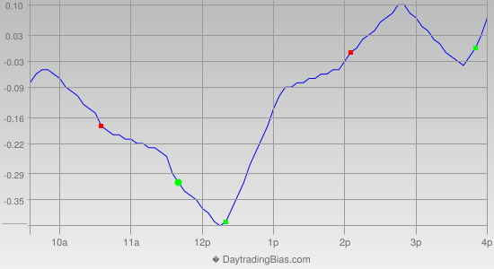 Intraday Cycle Projection (DIA) 2012-08-22