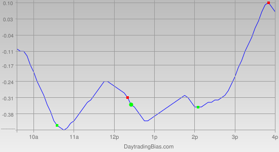 Intraday Cycle Projection (QQQ) 2011-07-25