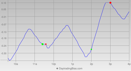 Intraday Cycle Projection (IWM) 2012-09-14