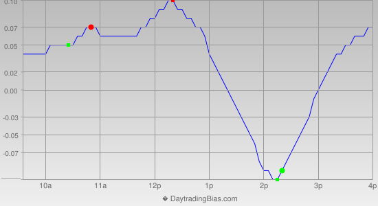 Intraday Cycle Projection (SLV) 2014-11-28