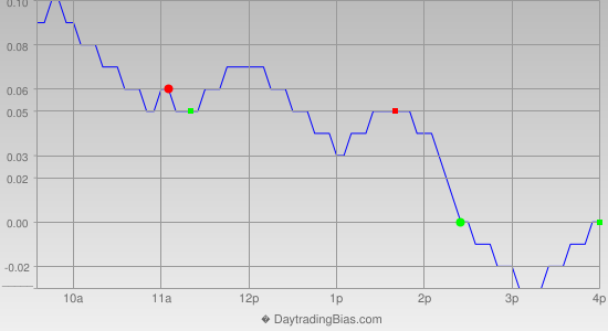 Intraday Cycle Projection (SLV) 2015-03-03
