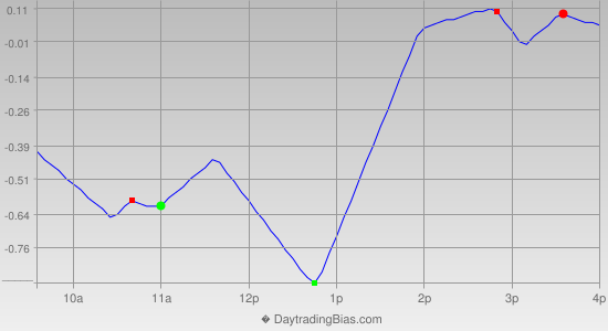 Intraday Cycle Projection (SPY) 2014-03-06